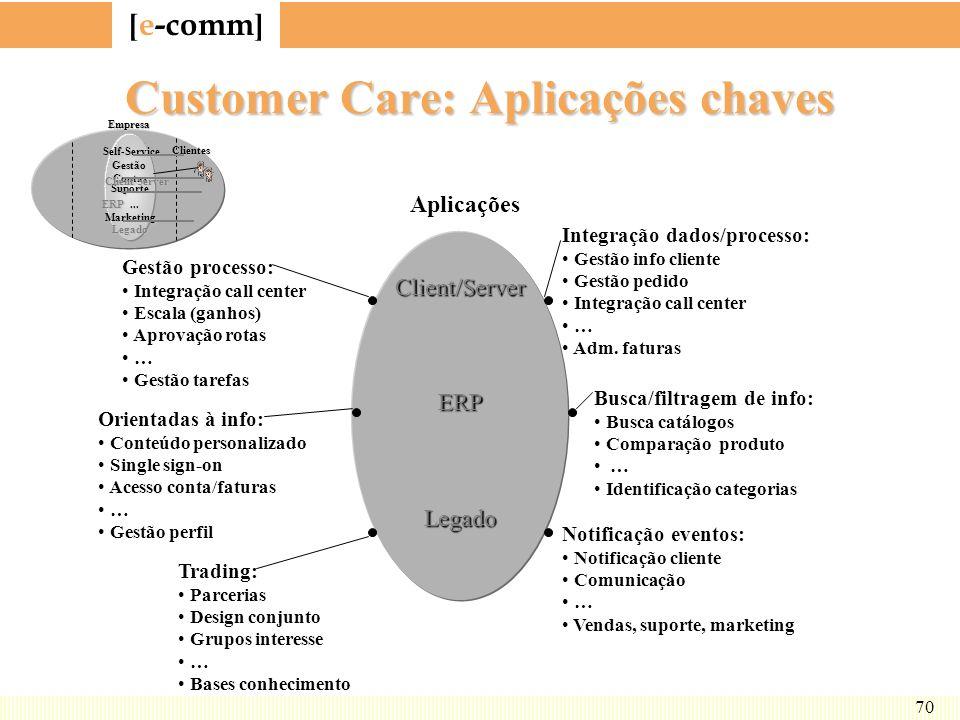 Customer Care: Aplicações chaves