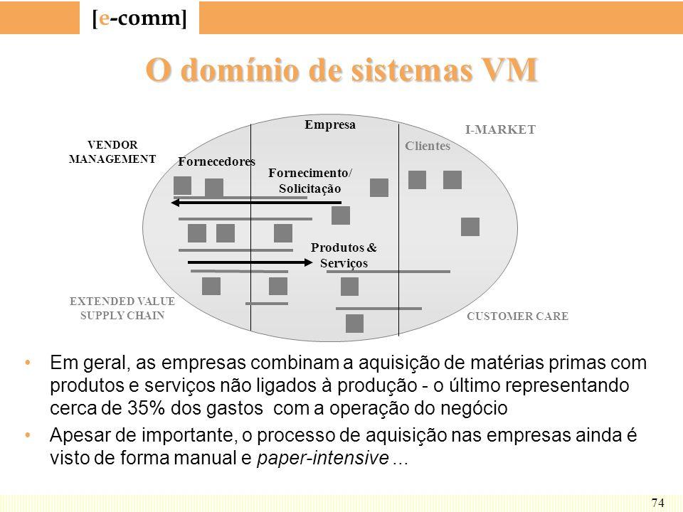 O domínio de sistemas VM