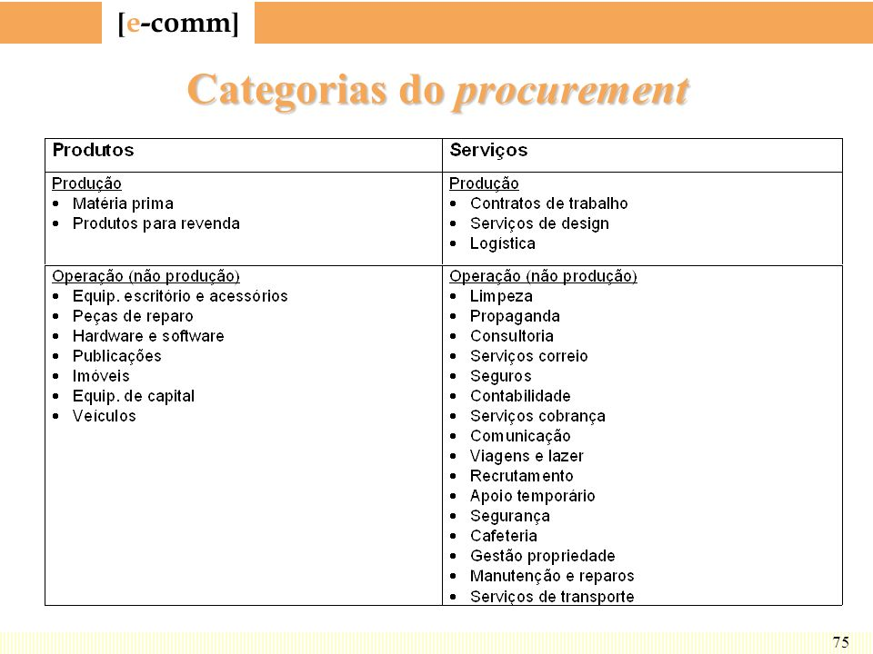 Categorias do procurement
