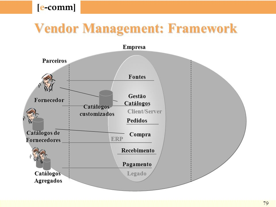 Vendor Management: Framework
