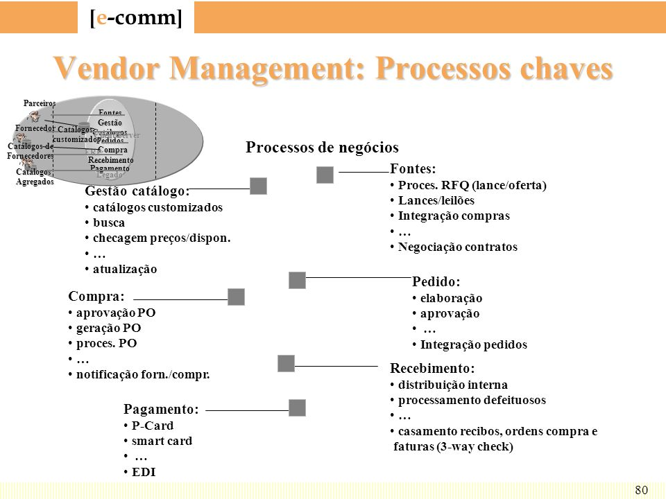 Vendor Management: Processos chaves
