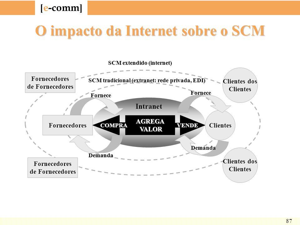 O impacto da Internet sobre o SCM