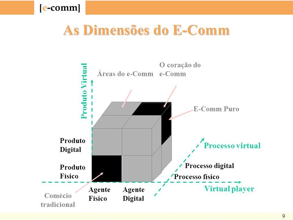 As Dimensões do E-Comm Produto Virtual Processo virtual Virtual player