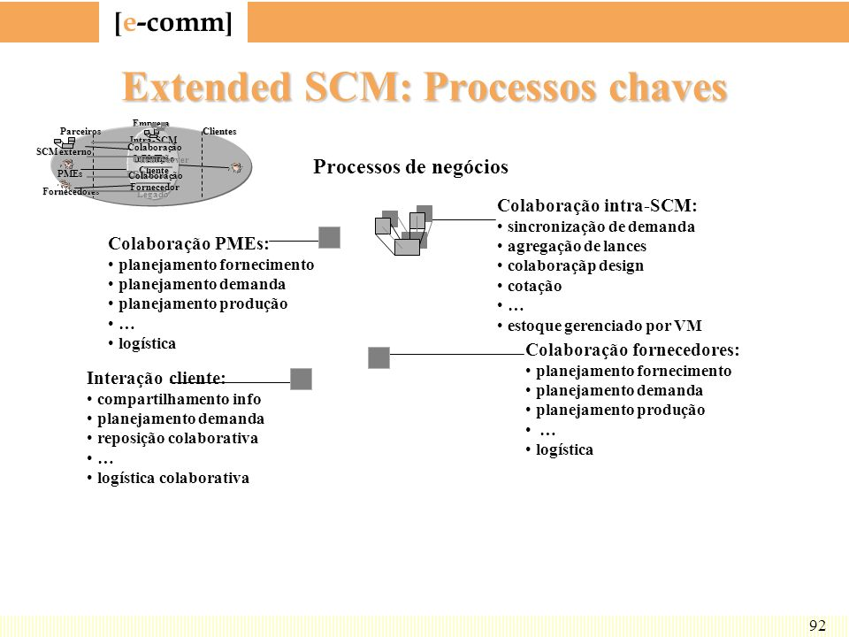 Extended SCM: Processos chaves