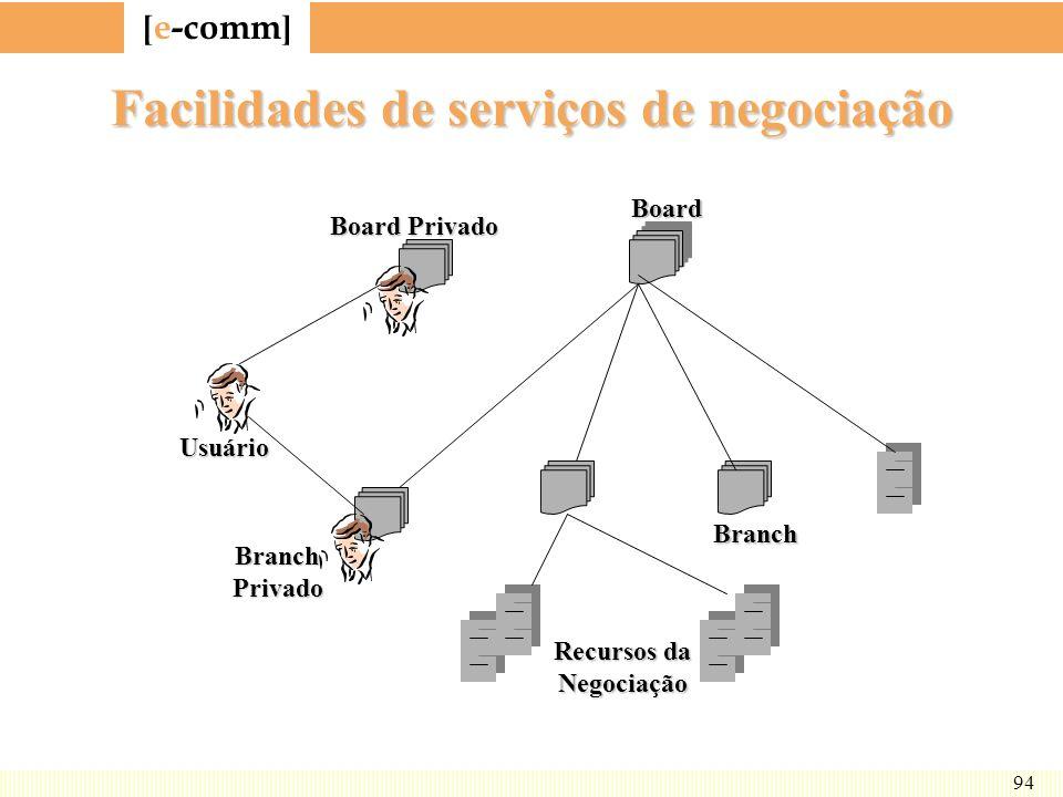 Facilidades de serviços de negociação