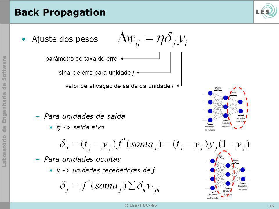 Back Propagation Ajuste dos pesos Para unidades de saída