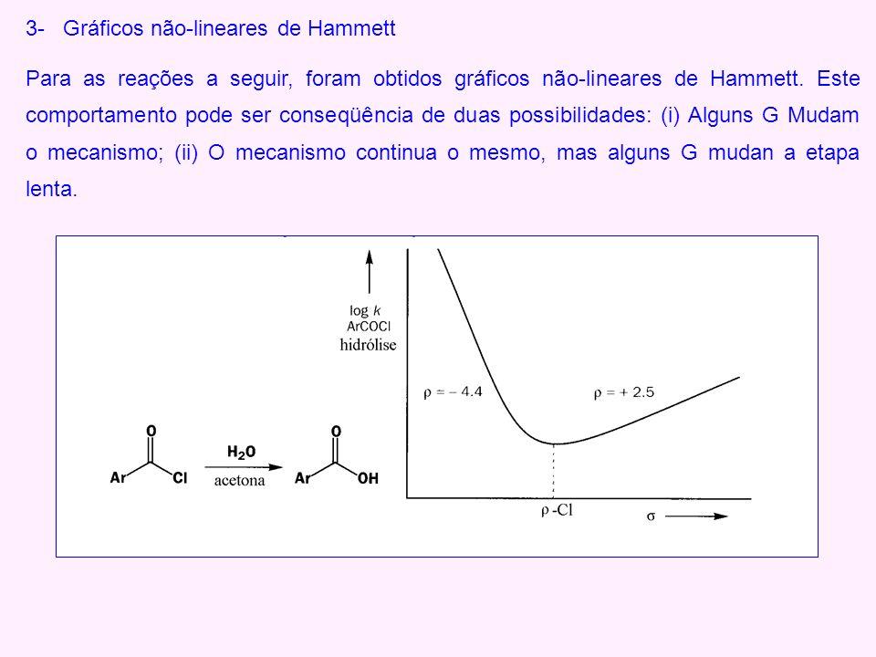3- Gráficos não-lineares de Hammett