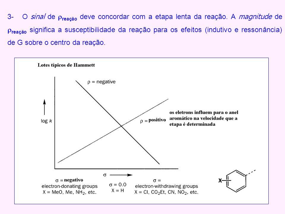 3- O sinal de reação deve concordar com a etapa lenta da reação