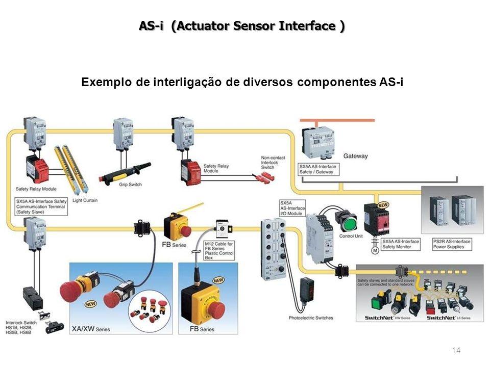 Exemplo de interligação de diversos componentes AS-i