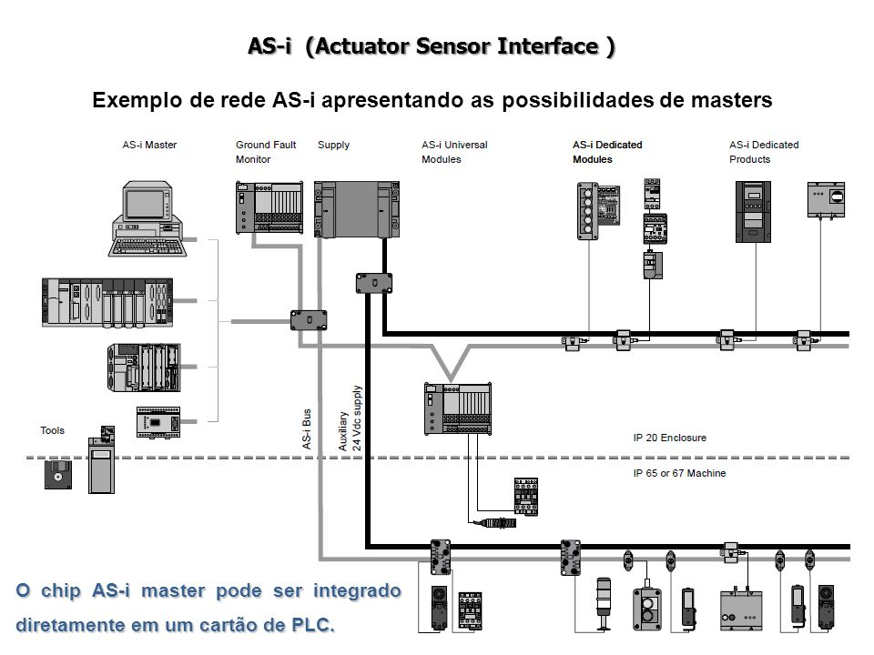 Exemplo de rede AS-i apresentando as possibilidades de masters