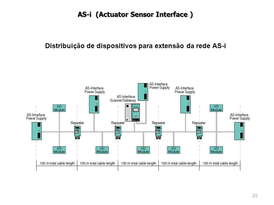Distribuição de dispositivos para extensão da rede AS-i