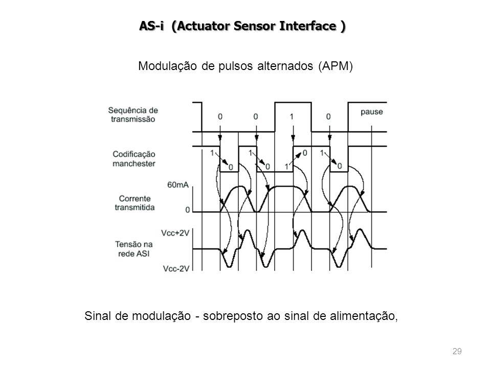 Modulação de pulsos alternados (APM)