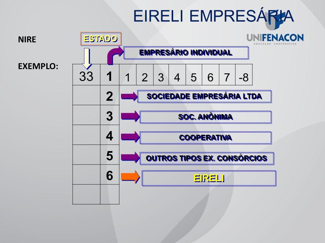 EIRELI EMPRESÁRIA 33 1 2 3 4 5 6 7 -8 EIRELI NIRE EXEMPLO: ESTADO