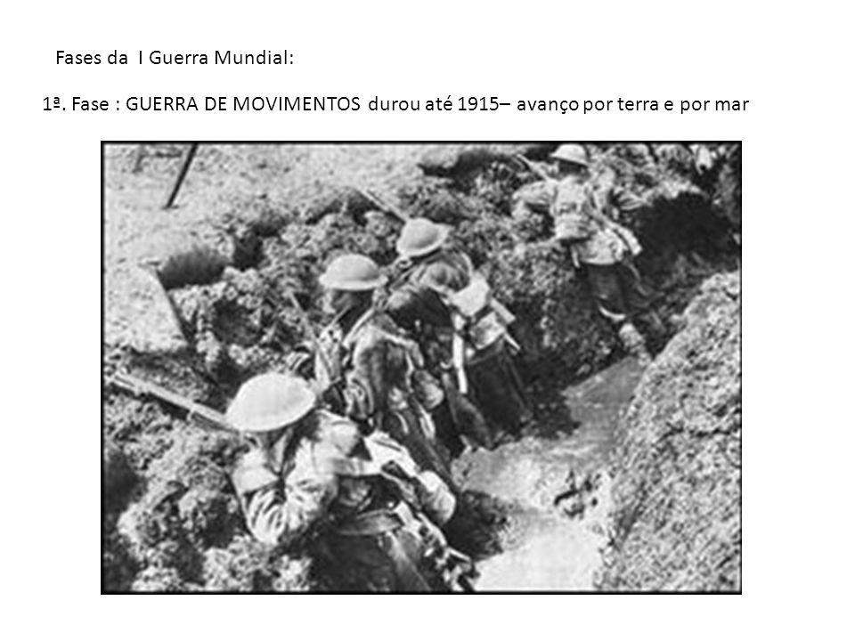 Fases da I Guerra Mundial: