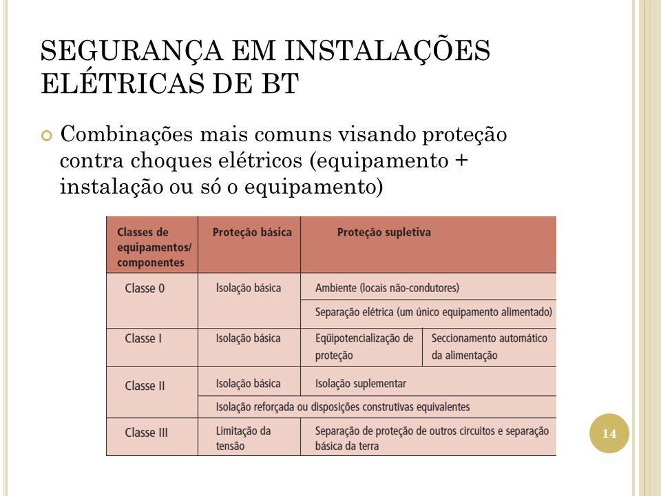 SEGURANÇA EM INSTALAÇÕES ELÉTRICAS DE BT