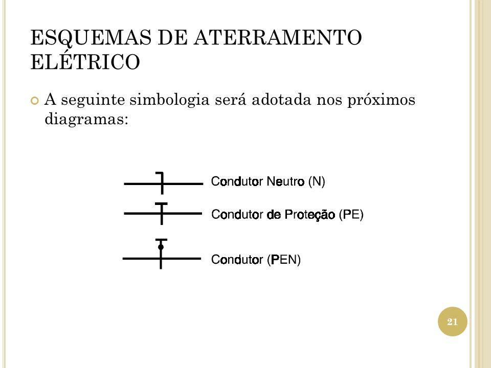 ESQUEMAS DE ATERRAMENTO ELÉTRICO