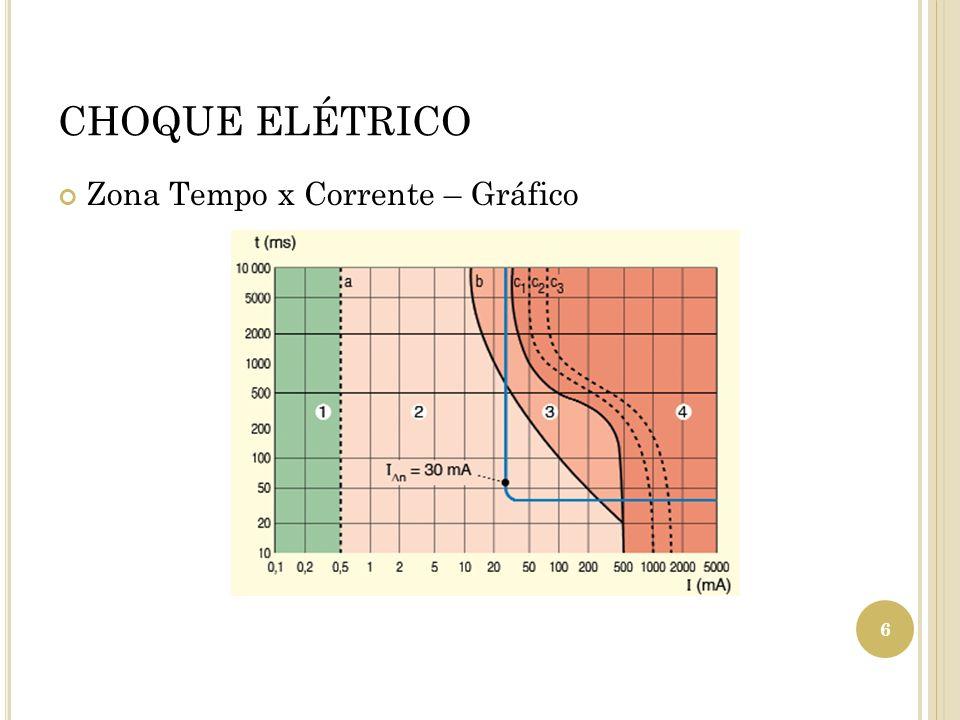 CHOQUE ELÉTRICO Zona Tempo x Corrente – Gráfico