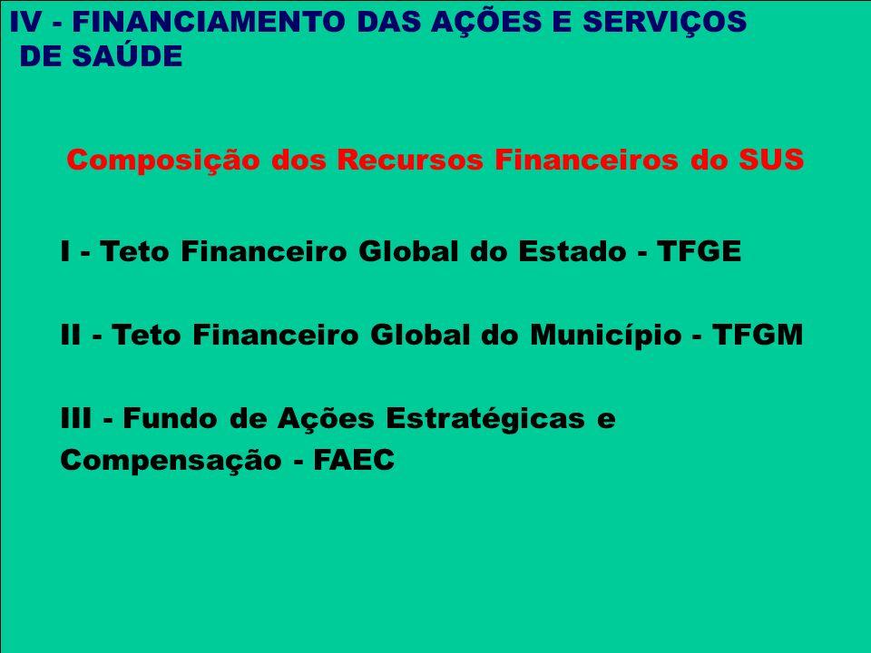 Composição dos Recursos Financeiros do SUS