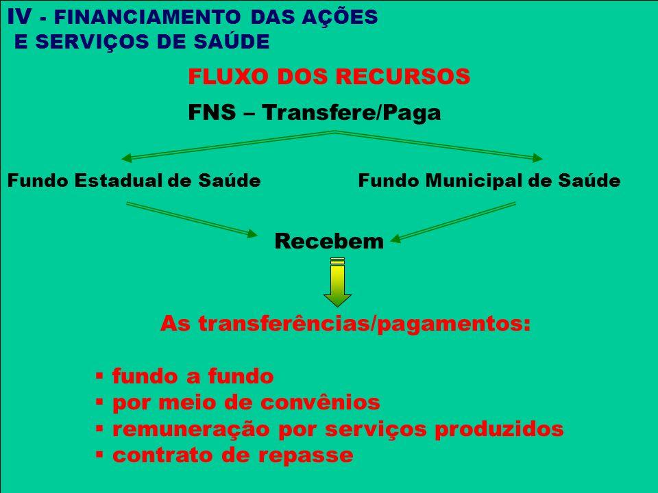 As transferências/pagamentos: