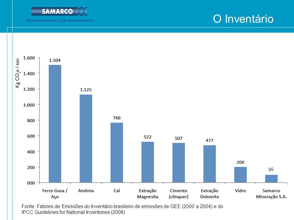 O Inventário 95. Fonte: Fatores de Emissões do Inventário brasileiro de emissões de GEE (2000 a 2004) e do.