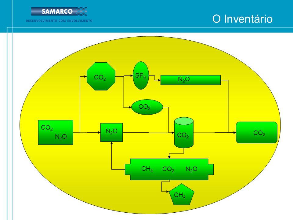 O Inventário SF6 CO2 N2O CO2 CO2 N2O CO2 N2O CO2 CH4 CO2 N2O CH4 13