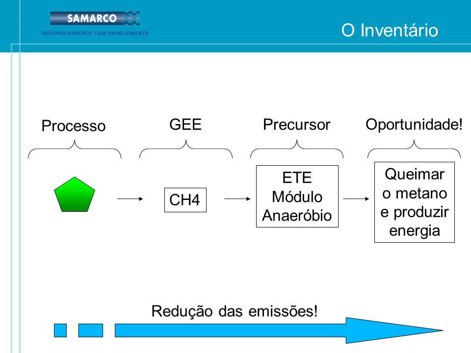 O Inventário Processo GEE Precursor Oportunidade! Queimar o metano