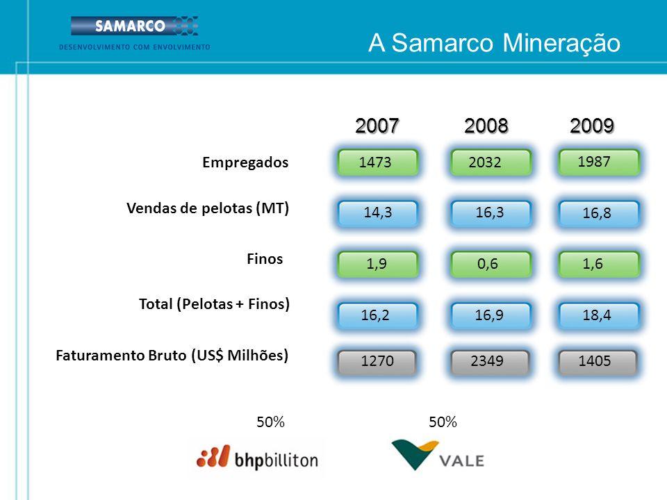 A Samarco Mineração 2007 2008 2009 50% Empregados