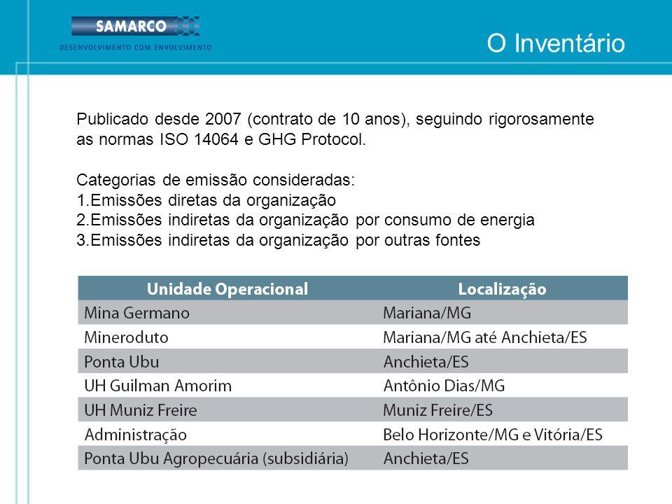 O InventárioPublicado desde 2007 (contrato de 10 anos), seguindo rigorosamente as normas ISO 14064 e GHG Protocol.