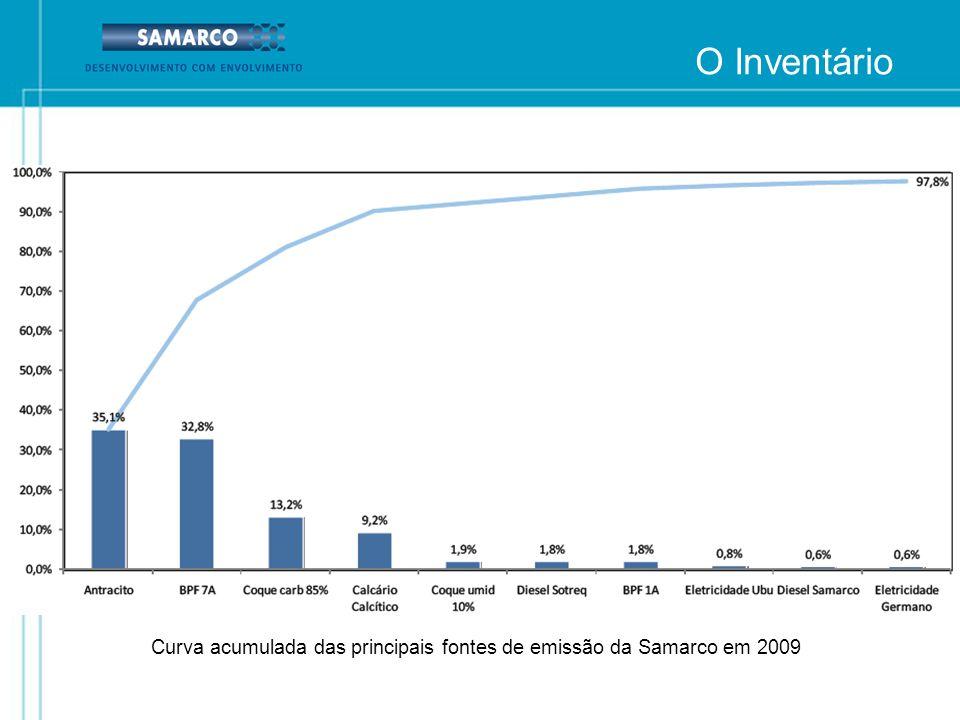 O Inventário Curva acumulada das principais fontes de emissão da Samarco em 2009