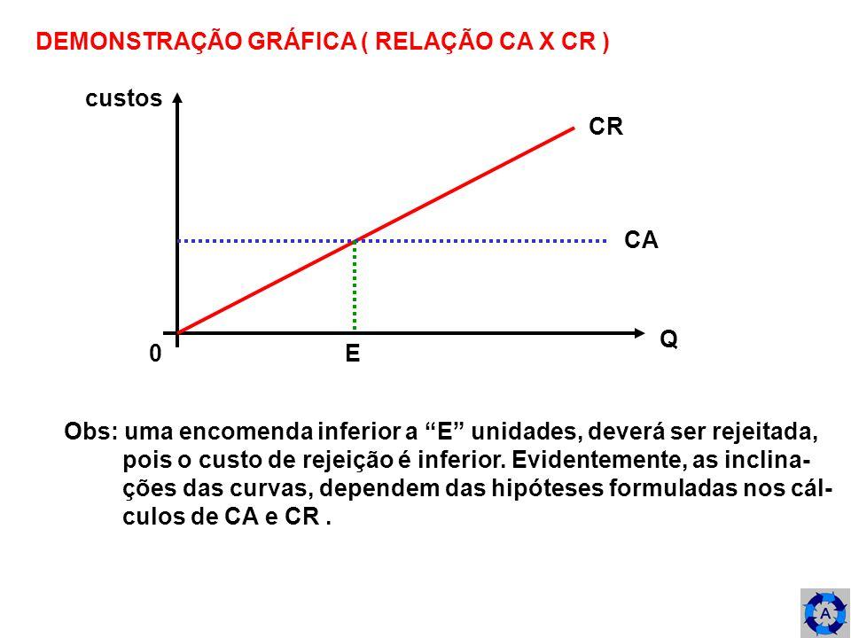DEMONSTRAÇÃO GRÁFICA ( RELAÇÃO CA X CR )