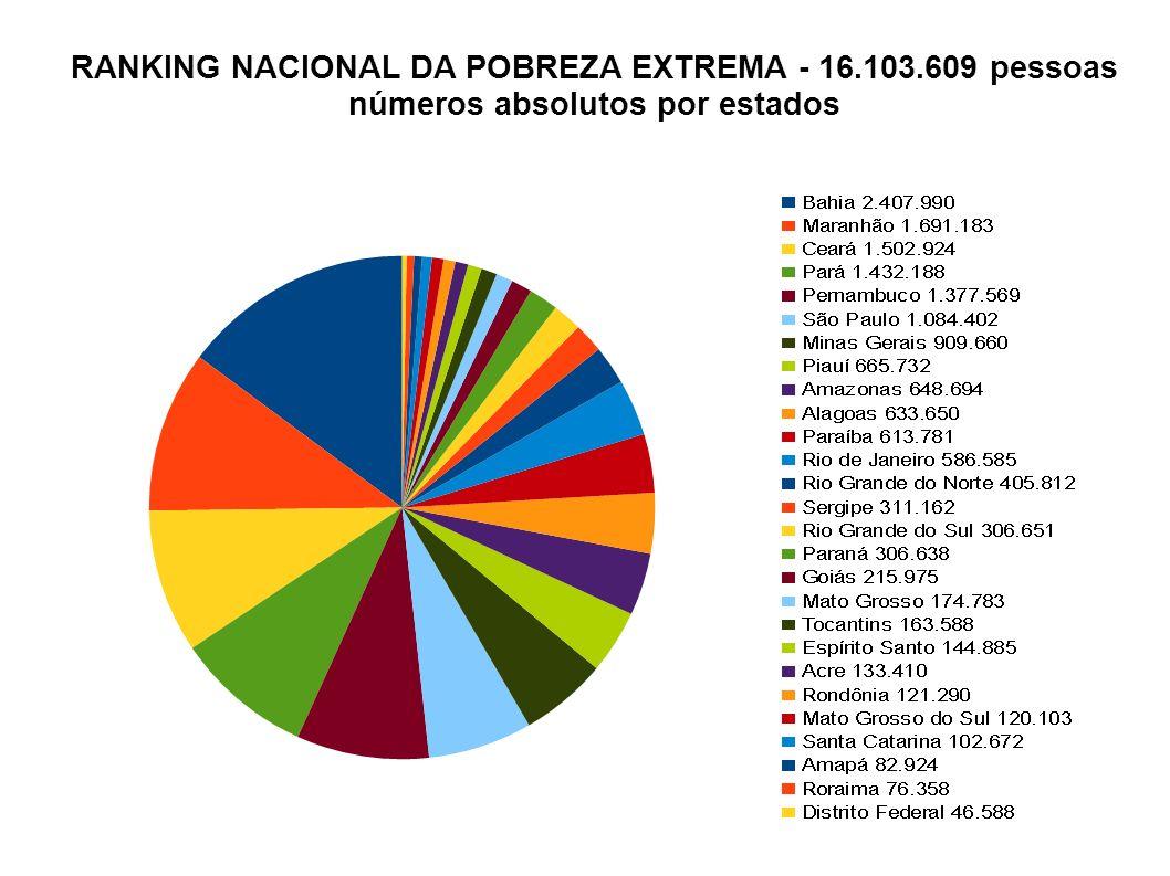 RANKING NACIONAL DA POBREZA EXTREMA - 16.103.609 pessoas