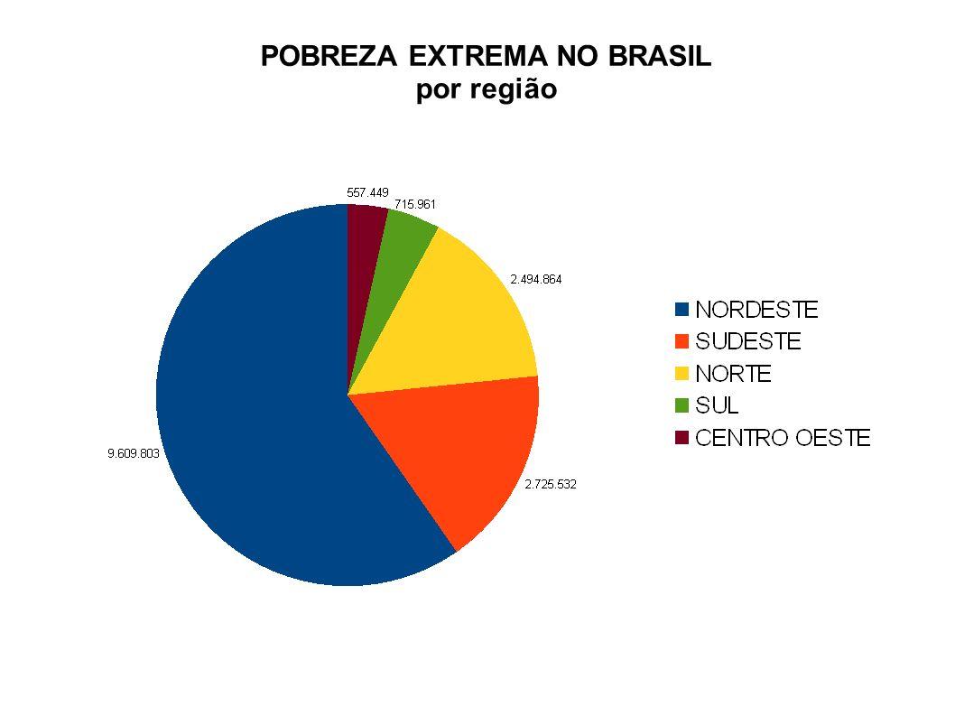 POBREZA EXTREMA NO BRASIL