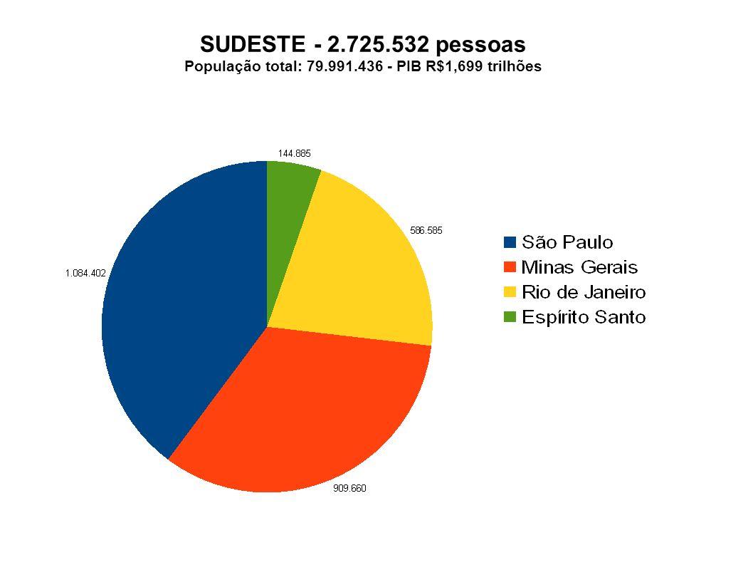População total: 79.991.436 - PIB R$1,699 trilhões