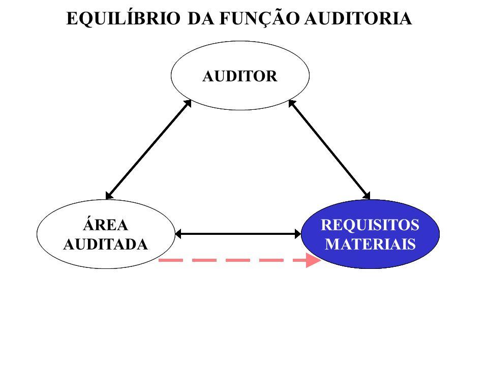 EQUILÍBRIO DA FUNÇÃO AUDITORIA
