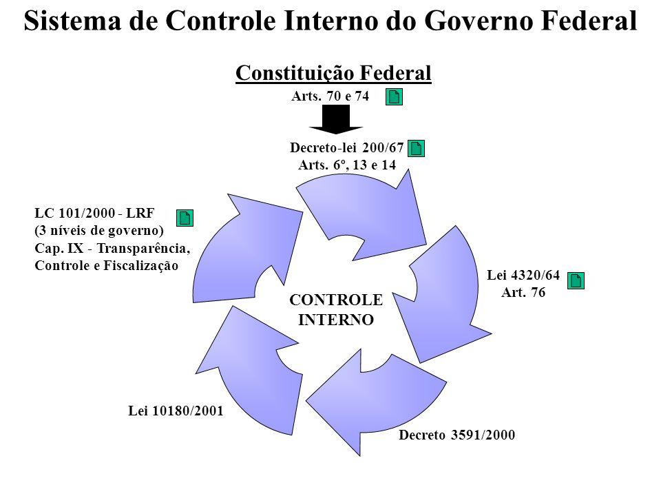 Sistema de Controle Interno do Governo Federal