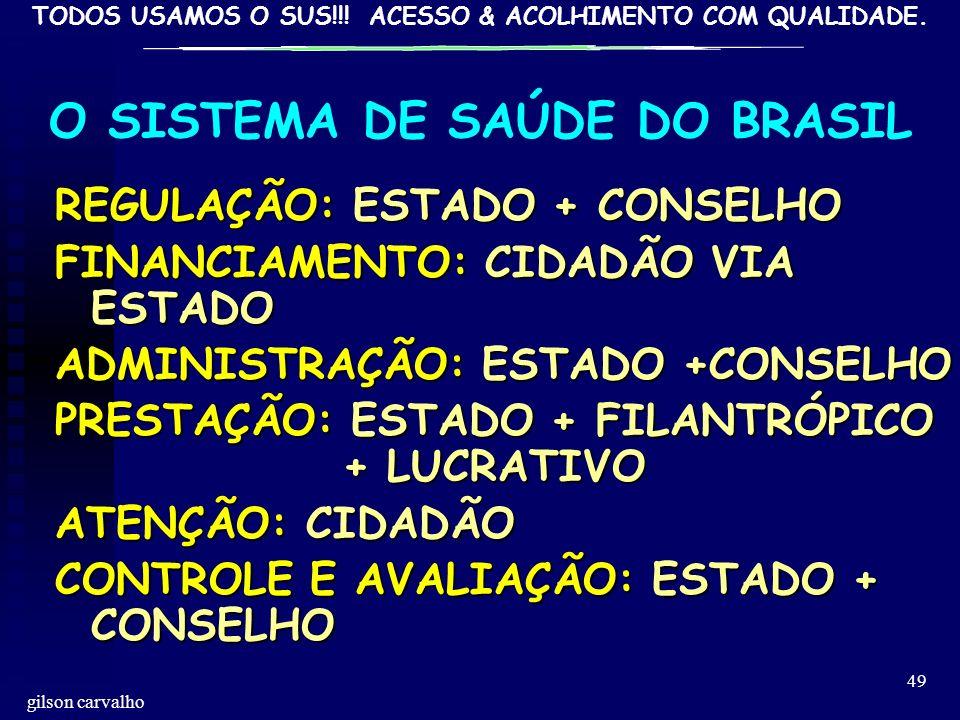 O SISTEMA DE SAÚDE DO BRASIL