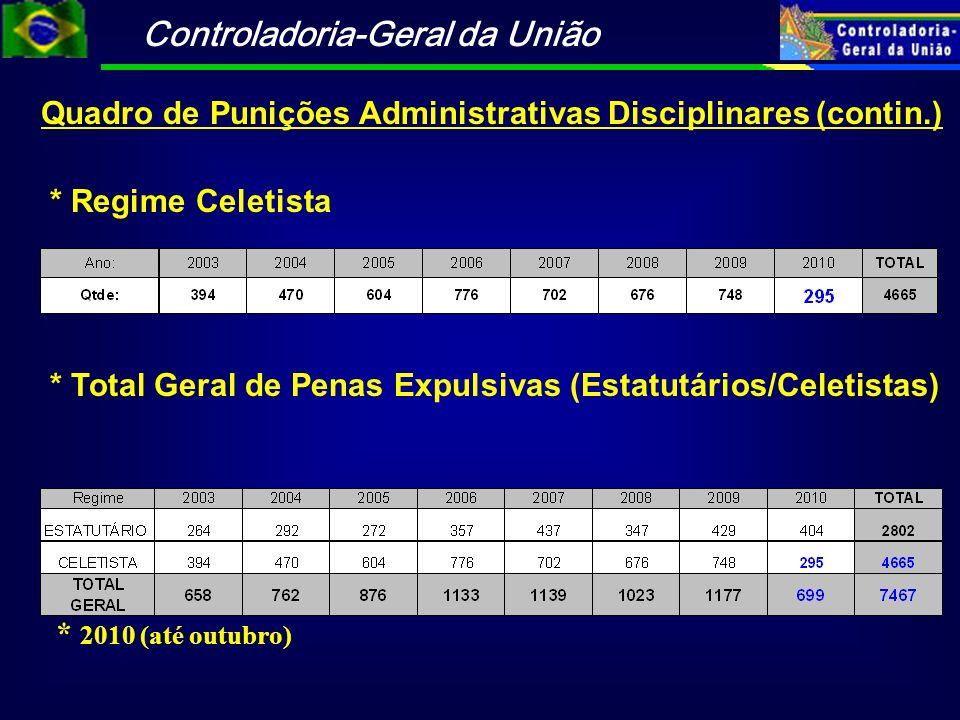 Quadro de Punições Administrativas Disciplinares (contin.)