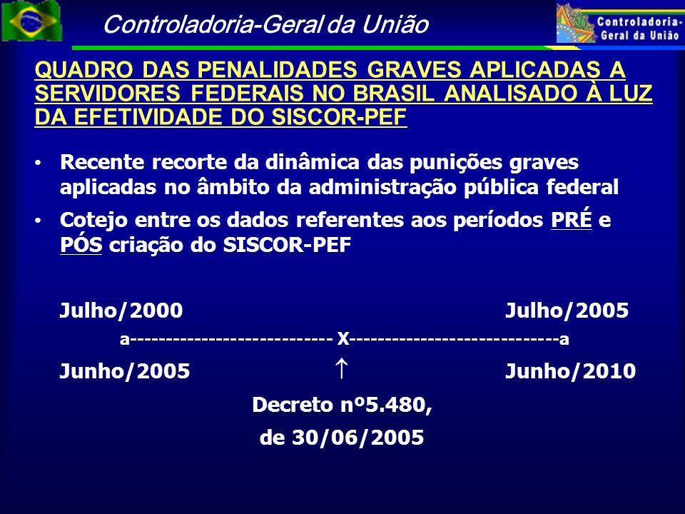 QUADRO DAS PENALIDADES GRAVES APLICADAS A SERVIDORES FEDERAIS NO BRASIL ANALISADO À LUZ DA EFETIVIDADE DO SISCOR-PEF