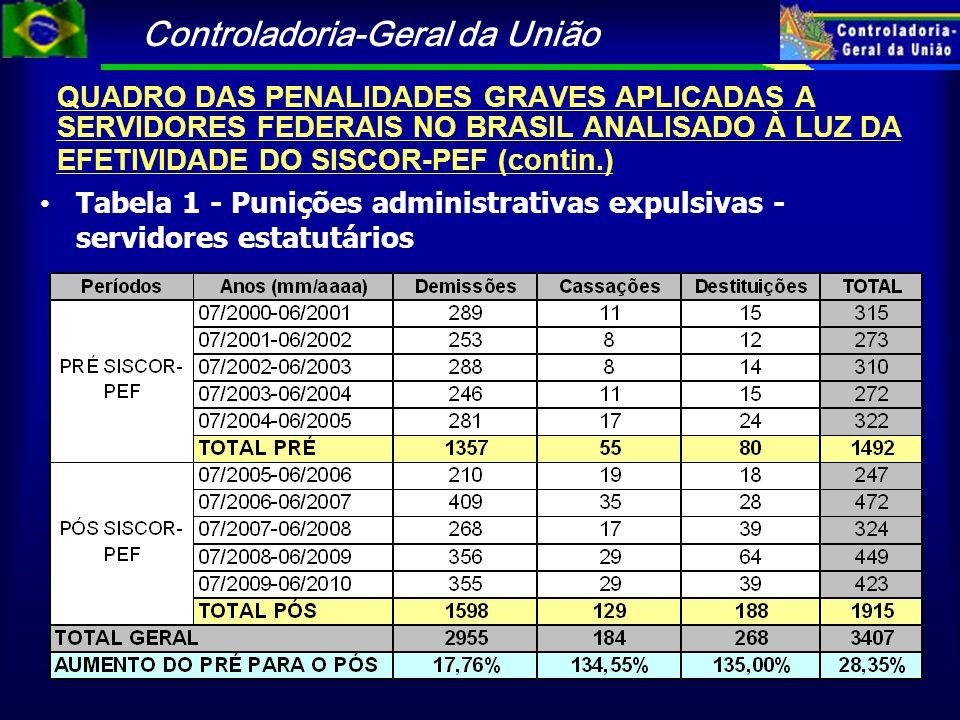 QUADRO DAS PENALIDADES GRAVES APLICADAS A SERVIDORES FEDERAIS NO BRASIL ANALISADO À LUZ DA EFETIVIDADE DO SISCOR-PEF (contin.)