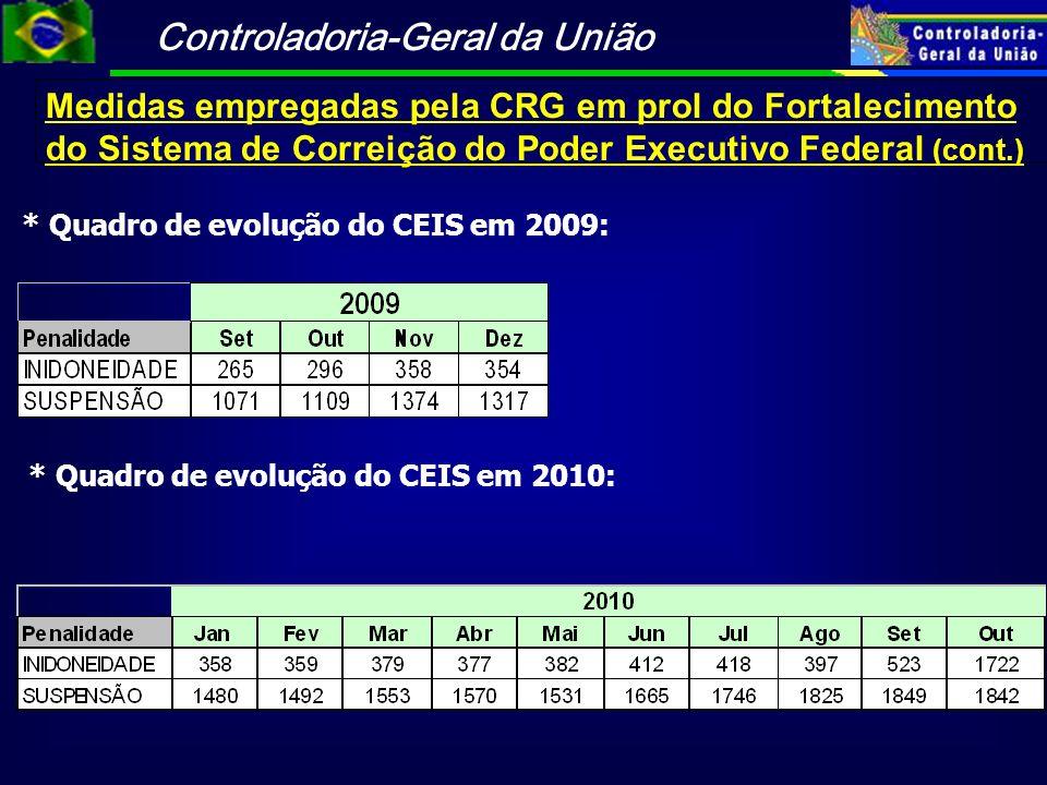 Medidas empregadas pela CRG em prol do Fortalecimento do Sistema de Correição do Poder Executivo Federal (cont.)