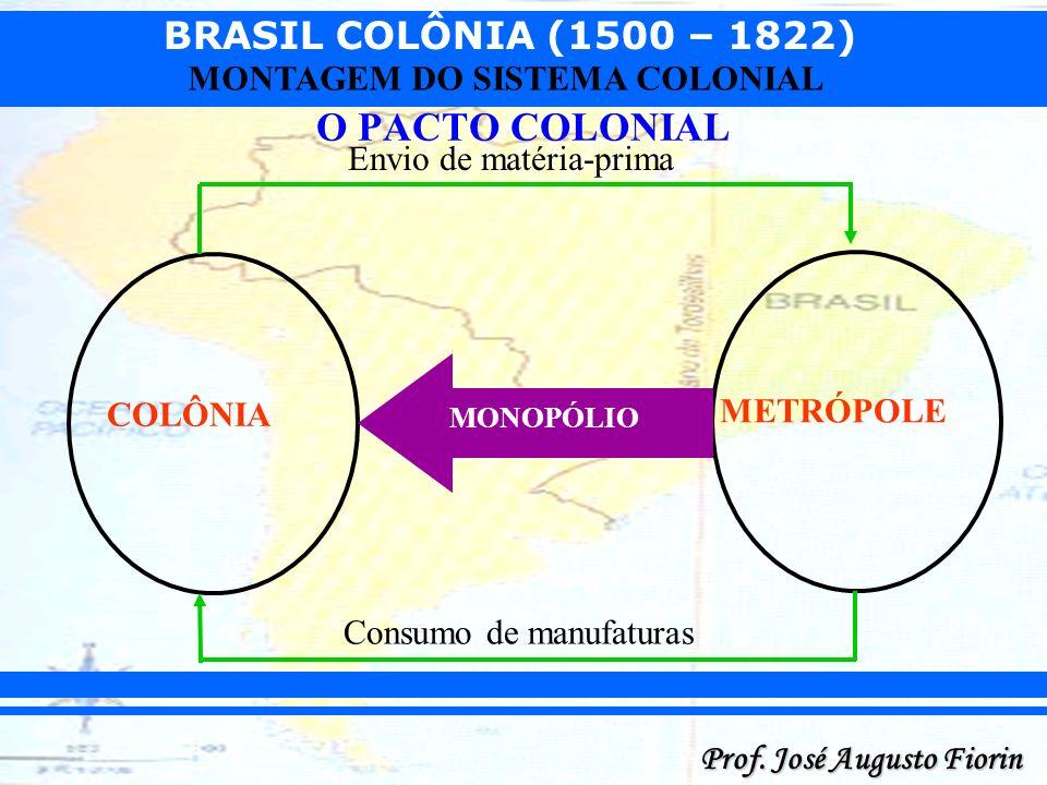O PACTO COLONIAL Envio de matéria-prima METRÓPOLE COLÔNIA
