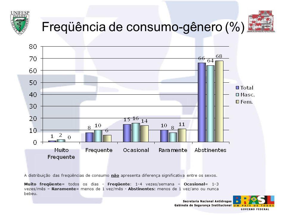 Freqüência de consumo-gênero (%)