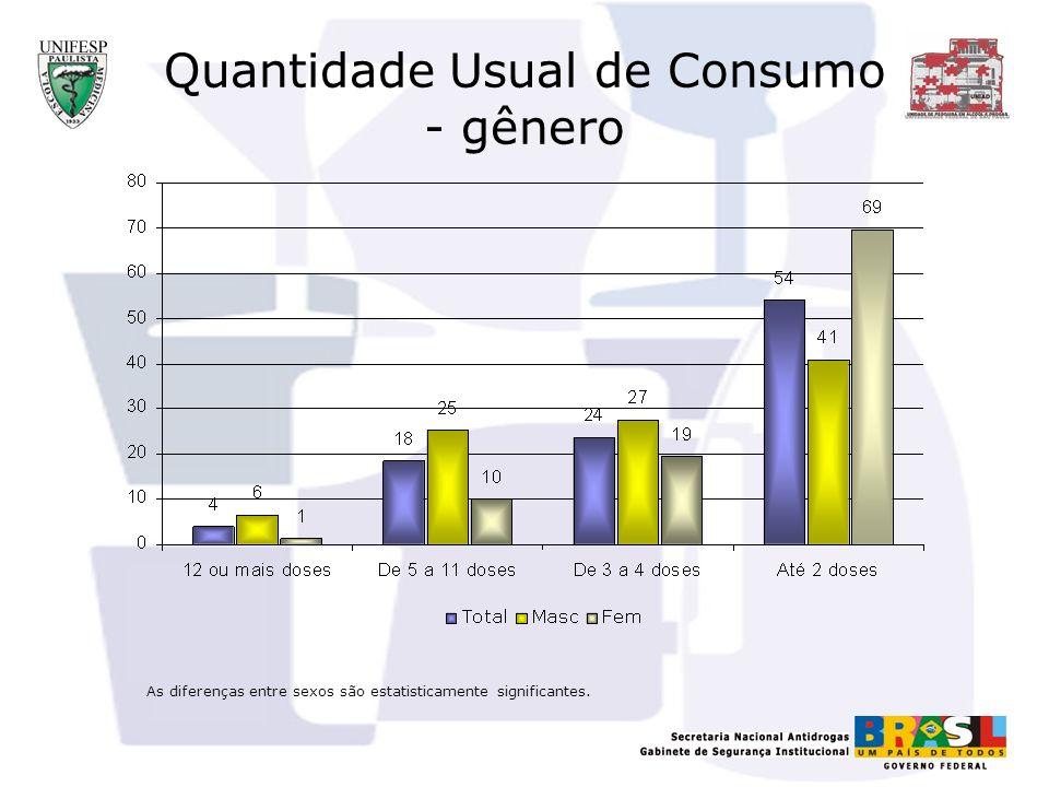 Quantidade Usual de Consumo - gênero