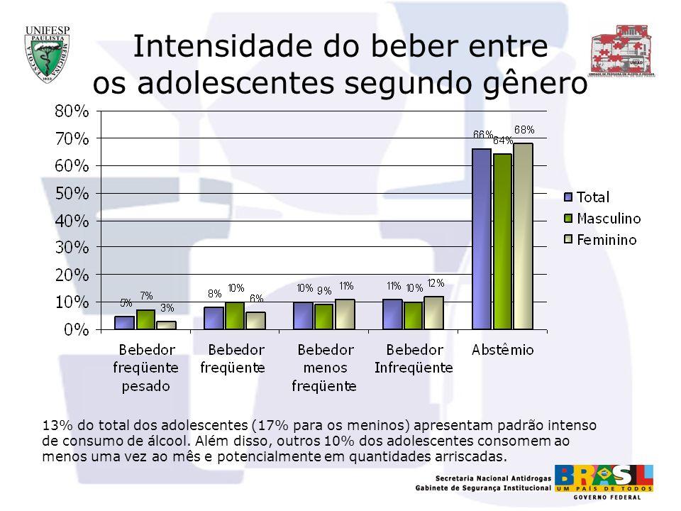 Intensidade do beber entre os adolescentes segundo gênero