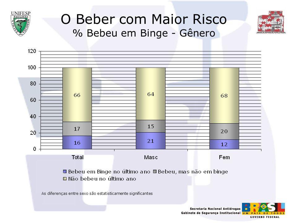 O Beber com Maior Risco % Bebeu em Binge - Gênero