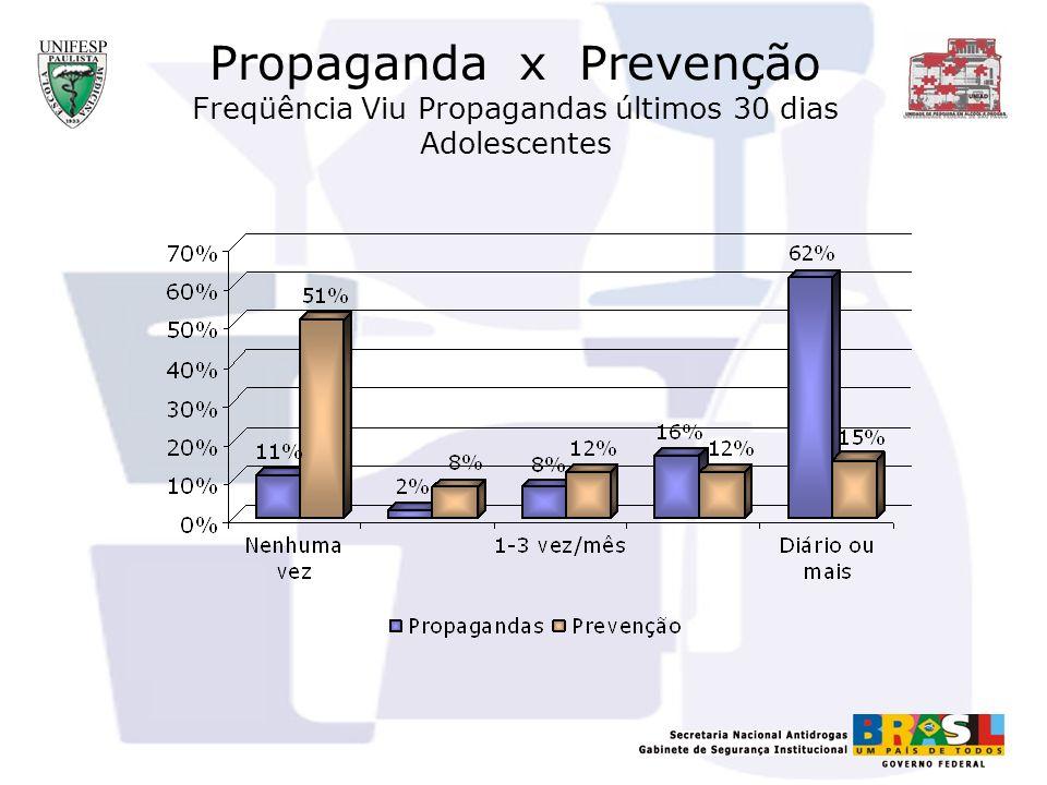 Propaganda x Prevenção Freqüência Viu Propagandas últimos 30 dias Adolescentes