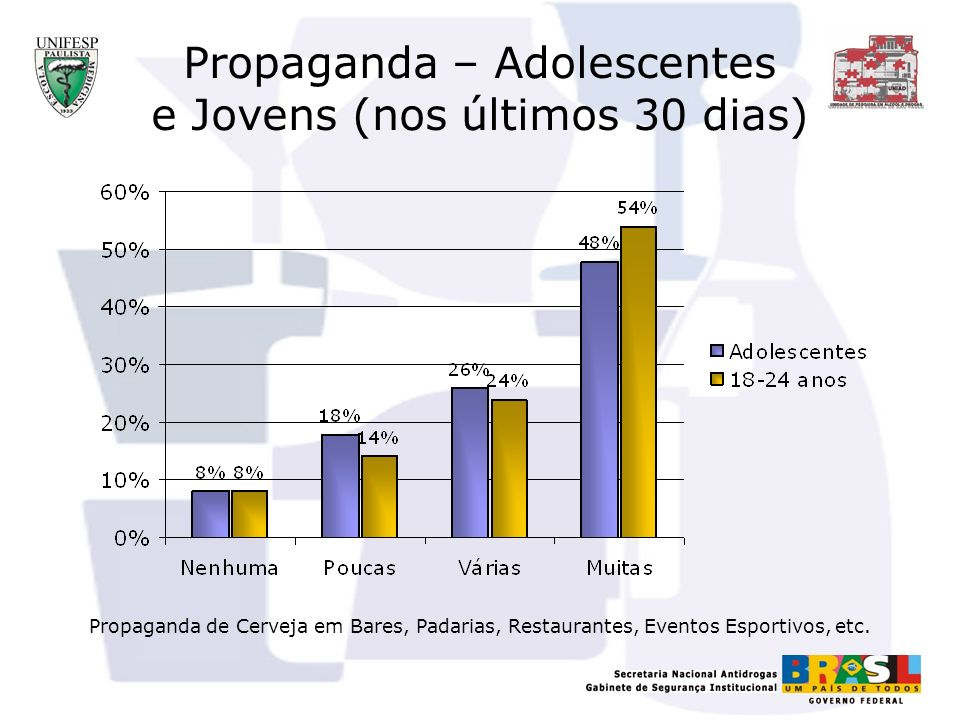 Propaganda – Adolescentes e Jovens (nos últimos 30 dias)