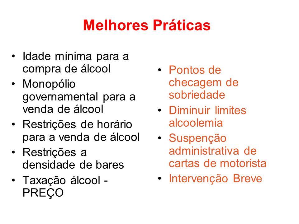 Melhores Práticas Idade mínima para a compra de álcool