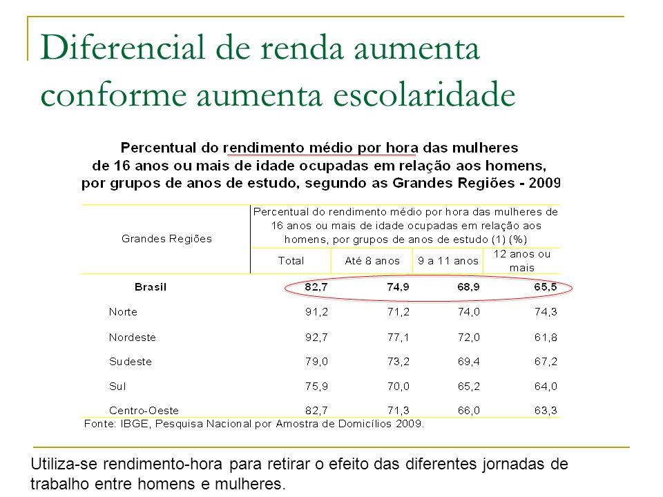 Diferencial de renda aumenta conforme aumenta escolaridade