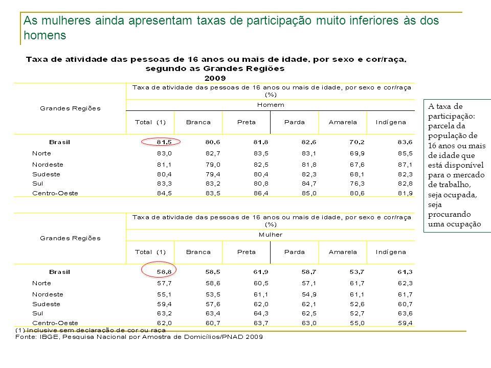 As mulheres ainda apresentam taxas de participação muito inferiores às dos homens